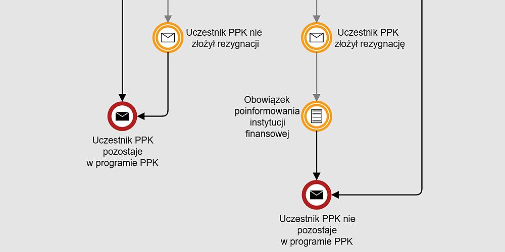 Rezygnacja z uczestnictwa w PPK wymaga złożenia deklaracji